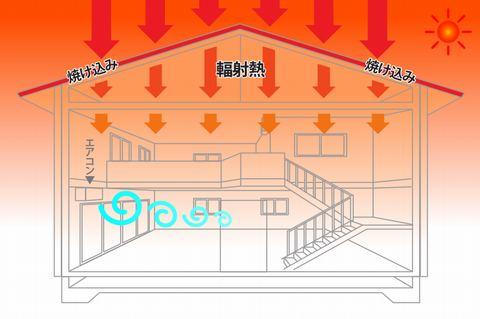 屋根の断熱 屋根からの輻射熱