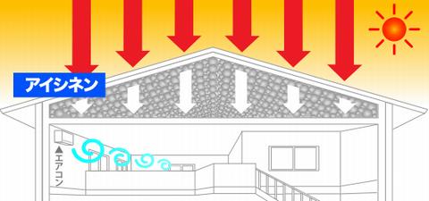 屋根の断熱 屋根の焼け込みを防ぐ
