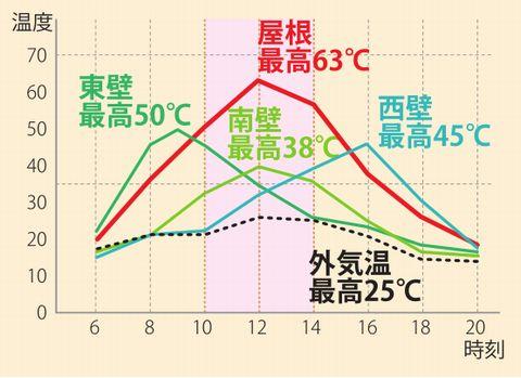 日射による屋根や壁の温度