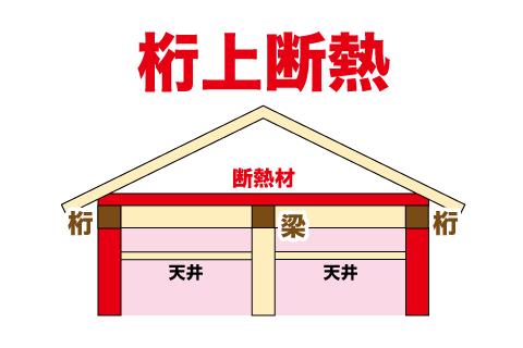 屋根の断熱 桁上断熱
