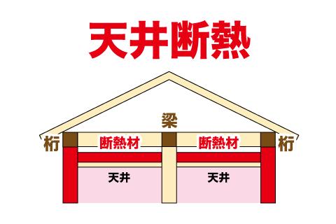 屋根の断熱 天井断熱