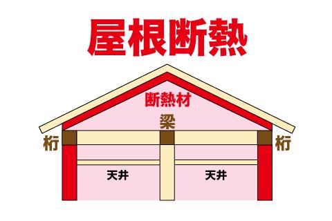 屋根の断熱 屋根断熱